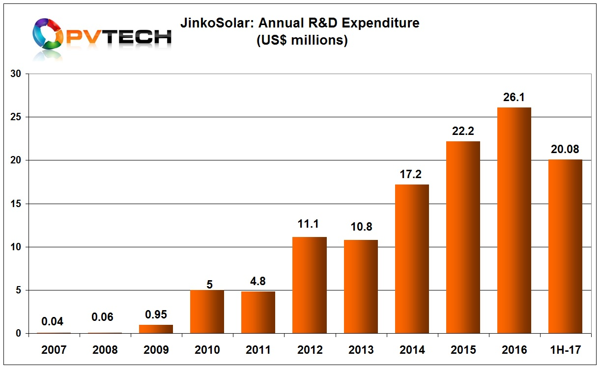 JinkoSolar is on target to easily surpass record R&D spending of US$26.1 million in 2016.