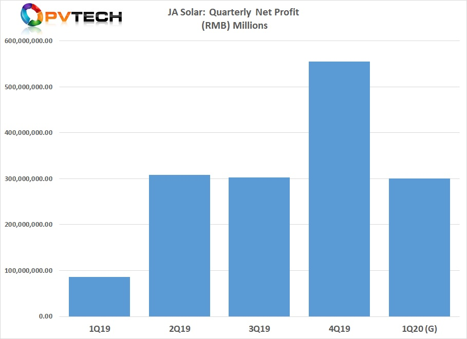 JA Solar issued net profit guidance to be in a range of RMB 250 million to RMB 350 million (US$35.4 million to US$42.5 million) for the first quarter of 2020, compared to a net profit of over RMB 550 million (US$78.7 million) in the fourth quarter of 2019.