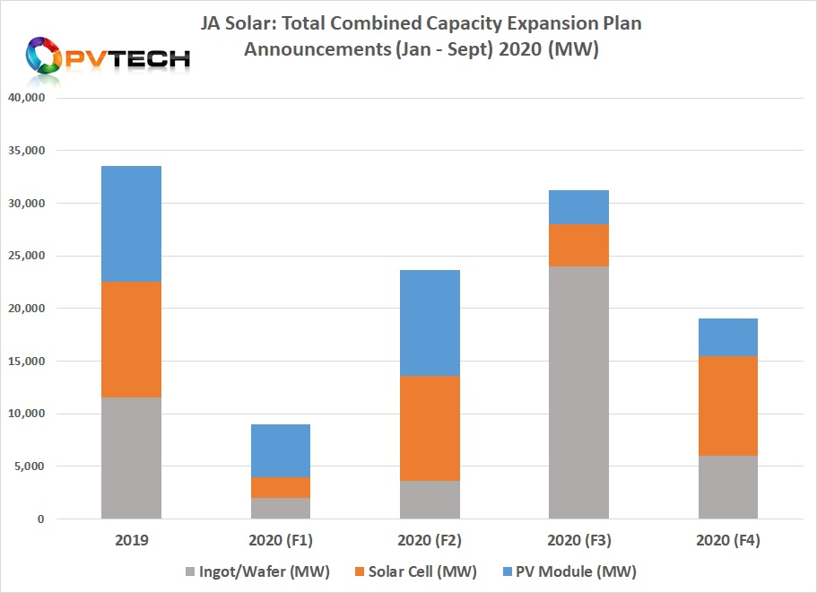 JA Solar has announced at least 104.8GW of combined capacity expansion plans in 2020.
