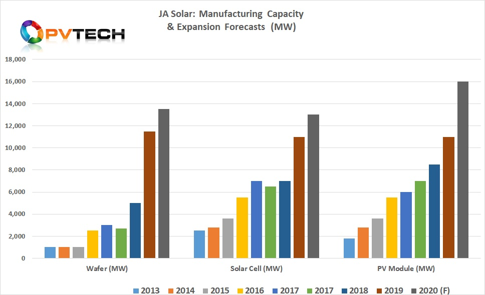 JA Solar said that at the end of 2019, wafer capacity stood at 11.5GW, solar cell capacity stood at 11GW, and a module assembly capacity had reached 11GW.