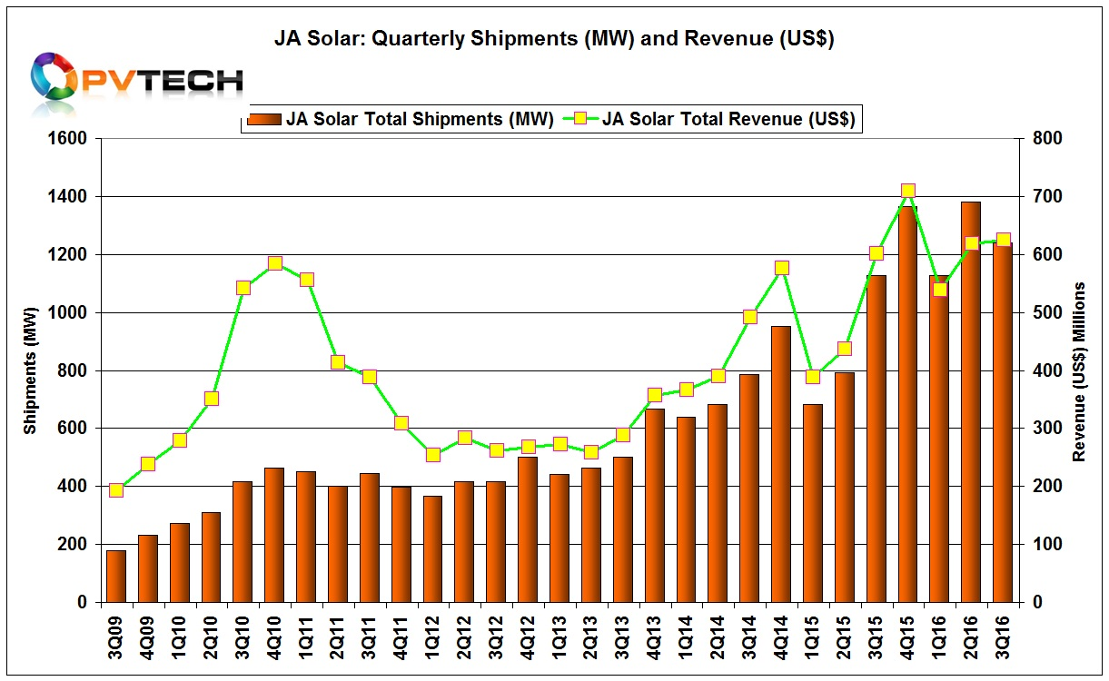 JA Solar reported total shipments in the third quarter of 2016 reached 1,240.9MW, down from record shipments of 1,380.8MW in the previous quarter.