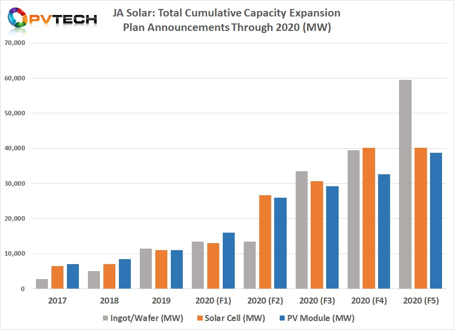 JA Solar's ingot and wafer capacity expansion announcements in 2020 have topped 46GW, according to PV Tech's analysis of ongoing PV manufacturing expansion plans.