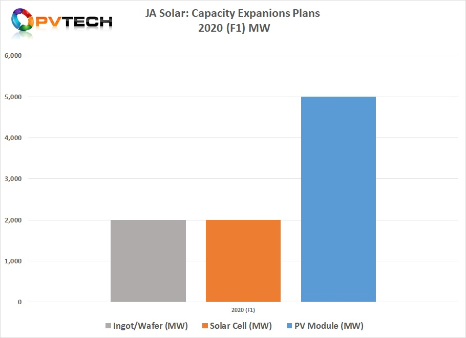 This first set of 2020 plans, totalled approximately 9GW of announced capacity expansions.