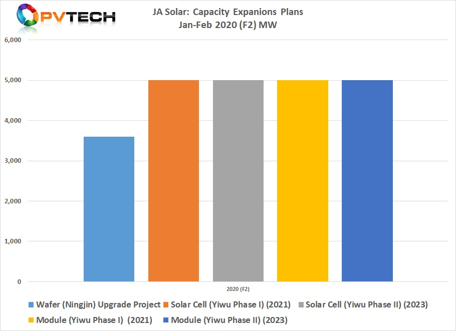 This second wave of capacity expansion announcements, totalled 23.6GW.