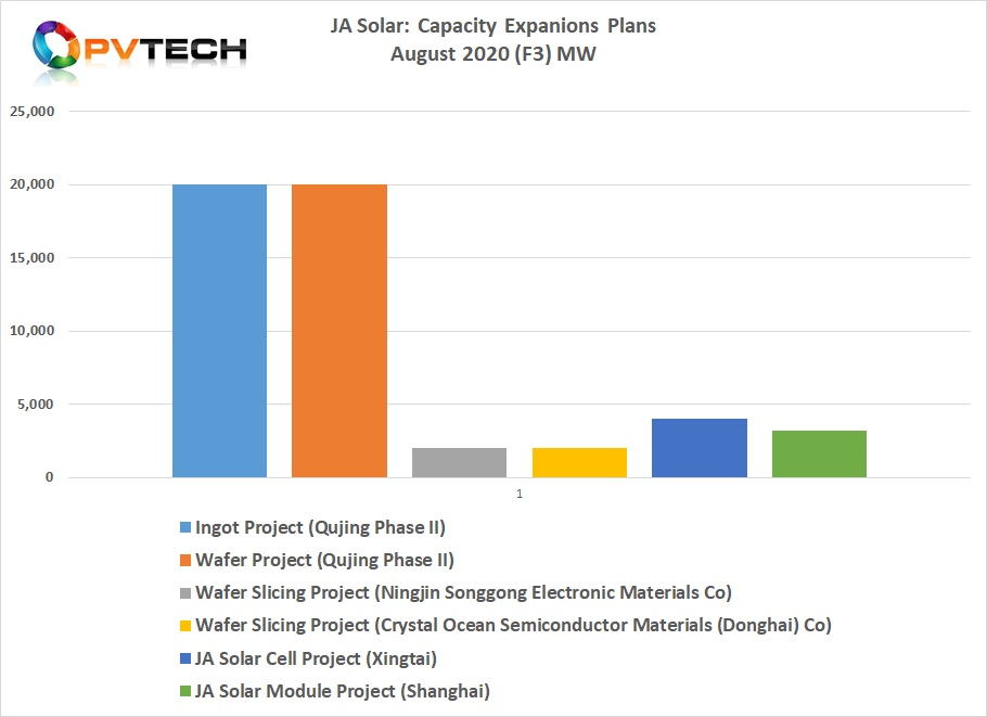 This third wave of capacity expansion announcements, totalled 31.2GW.