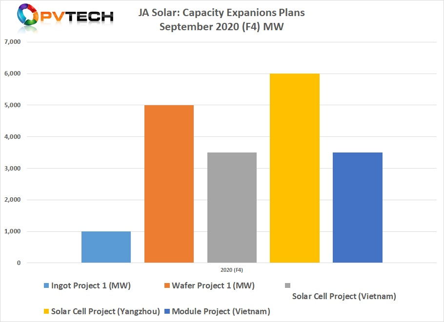 This fourth wave of capacity expansion announcements, totalled 19GW.