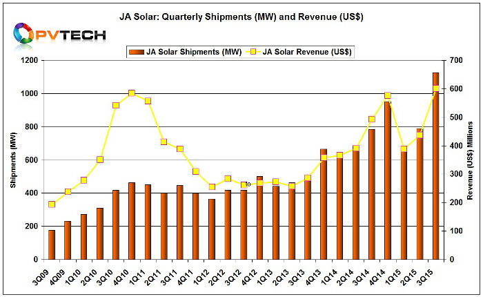 JA Solar reported total shipments of 1,126.8MW, up 42.5% from the previous quarter and up 43.5% from the prior year period.