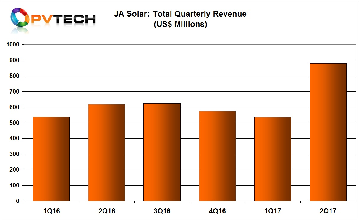 JA Solar reported second quarter revenue of US$878.1 million, an increase of 44.7% year-on-year and 61.2% from the previous quarter.