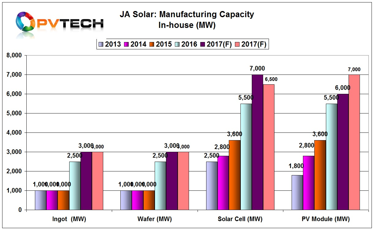 In a surprise move, JA Solar management noted that its module assembly capacity would increase to 7GW by the end of the year, instead of previous plans to reached 6GW, previously inline with its cell capacity.