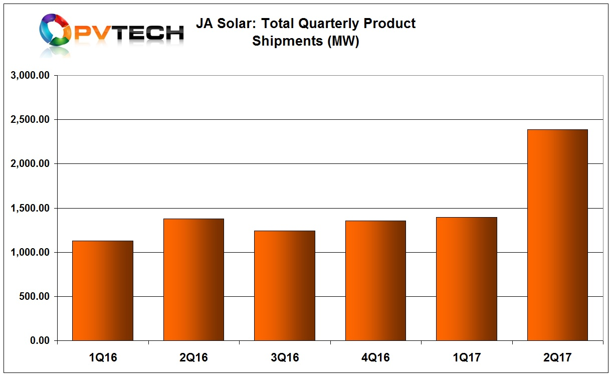 JA Solar reported second quarter total shipments of 2,389.2MW. External PV module shipments were 2,147.5MW and solar cell shipments were 167.2MW, compared to previous guidance of 1,550MW to 1,650MW for the second quarter of 2017.