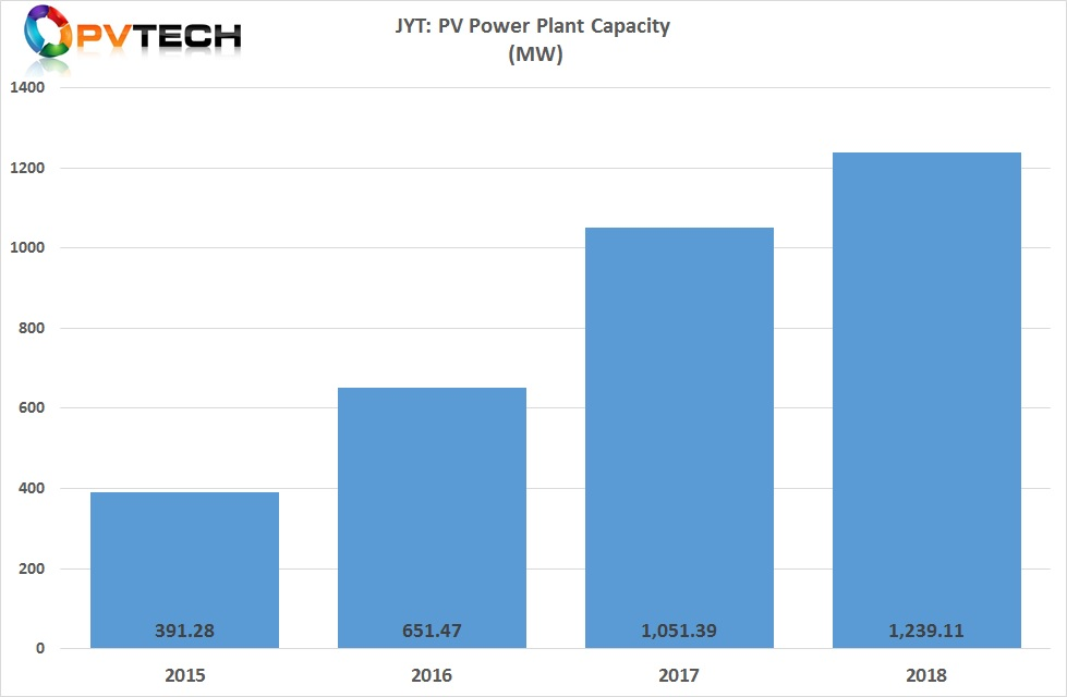 Beijing Jingyuntong Technology Co (JYT) has reported its PV power plant capacity in 2018 totalled 1,239.11MW, an 18% increase over the previous year.