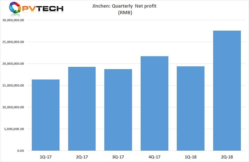 Second quarter net profit was around RMB 27.5 million (US$4.03 million approx.), compared to around RMB 19.3 million (US$2.82 million approx.) in the prior year period.
