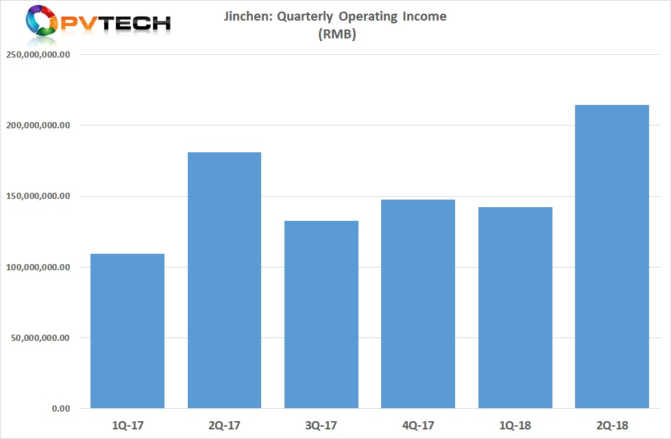 Second quarter operation income was approximately RMB 214.5 million (US$31.4 million approx.), up from US$26.5 million in the prior year quarter, a new quarterly record.