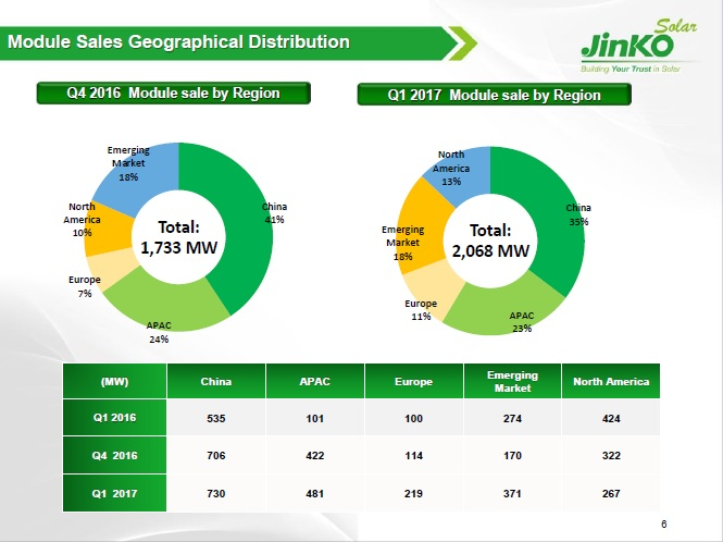 JinkoSolar had reported APAC region module shipments, which included Japan to have reached 481MW in the first quarter of 2017, up from 101MW in the prior year period. Image: JinkoSolar