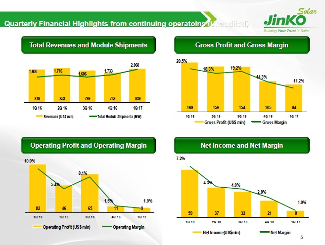 Gross profit in the quarter was US$94.3 million, down from US$105.1 million in the fourth quarter of 2016. The sequential and year-over-year declines were mainly attributable to a decline in the ASP of solar modules in the first quarter of 2017. Image: JinkoSolar