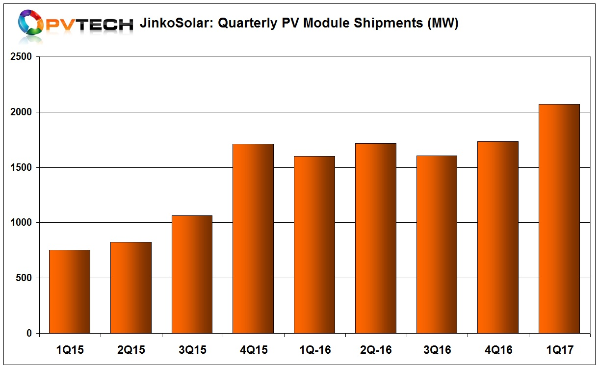 JinkoSolar's record quarterly shipments are also an industry milestone, becoming the first module manufacturer to ship over 2GW of modules in a quarter. However, the global quarterly shipment record is not set to last long. JinkoSolar guided second quarter shipments to be in the range of 2.5GW to 2.6GW.