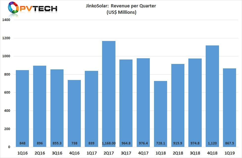 JinkoSolar reported first quarter 2019 revenue of US$867.5 million.