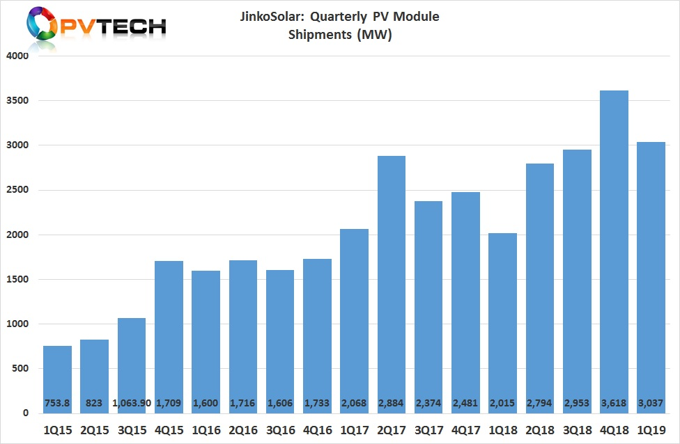 JinkoSolar reported module shipments of 3,037MW.