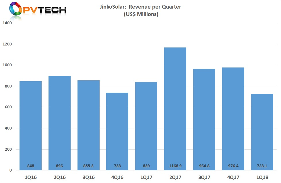 Total revenue in the reporting quarter was US$728.1 million, a decrease of 28.1% from the fourth quarter of 2017 and a decrease of 20.9% from the first quarter of 2017.