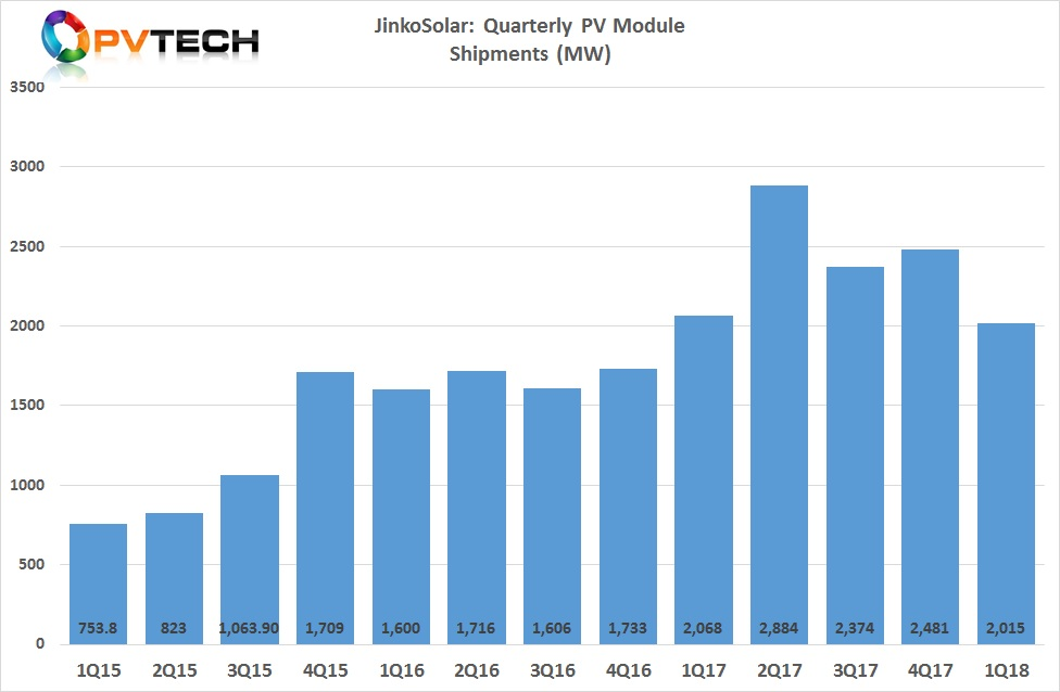 JinkoSolar reported first quarter PV module shipments of 2,015MW, a decrease of 18.8% from 2,481MW in the fourth quarter of 2017 and a decrease of 2.6% from 2,068MW in the first quarter of 2017.