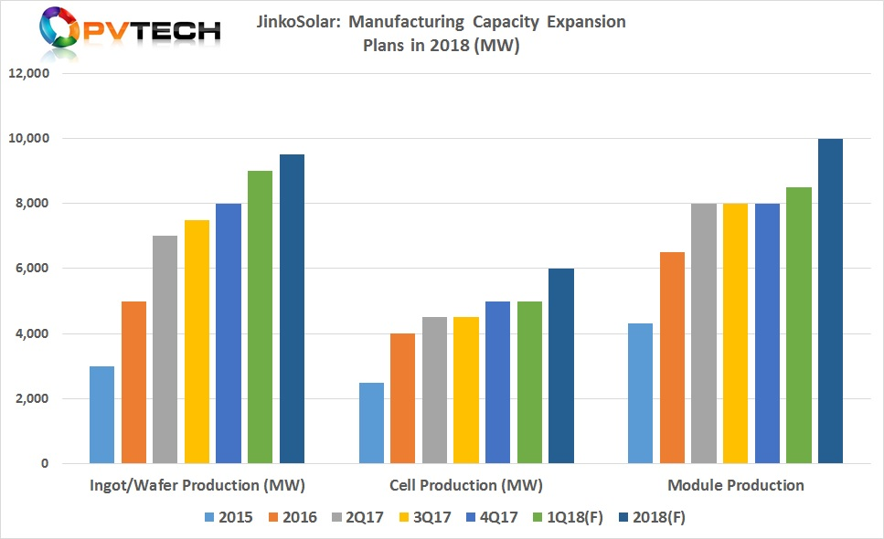 Total module capacity is therefore expected to reach 10GW in 2018.