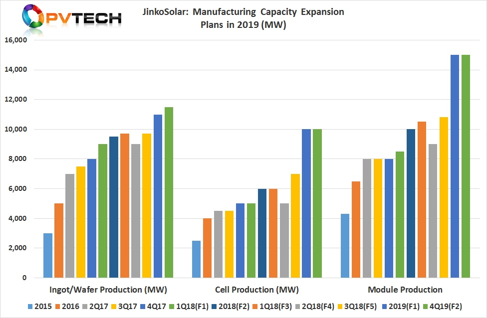 Total mono wafer capacity by the end of 2019 is expected to be 11.5GW.