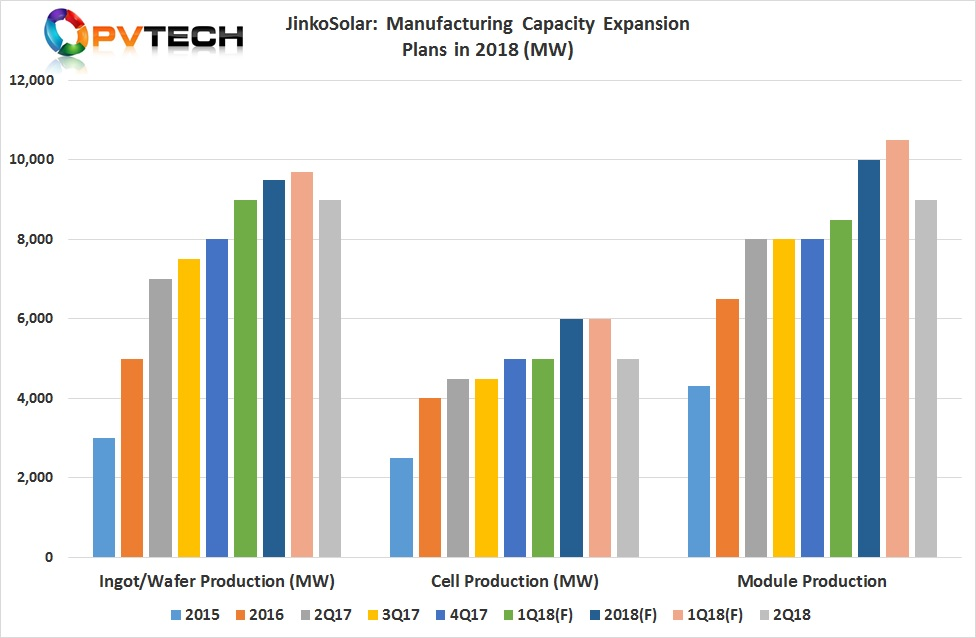 'As of June 30, 2018, the Company's in-house annual silicon wafer, solar cell and solar module production capacity was 9.0 GW, 5.0 GW and 9.0 GW, respectively.'