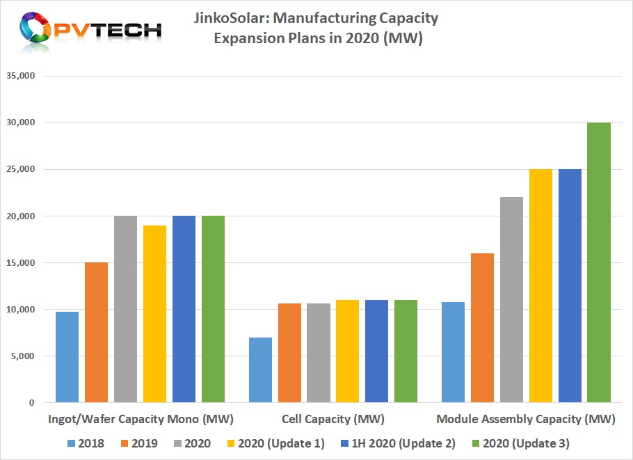 With the latest round of module assembly capacity expansions, JinkoSolar has become increasingly dependent on major merchant cell producers such as Tongwei and Aiko Solar.