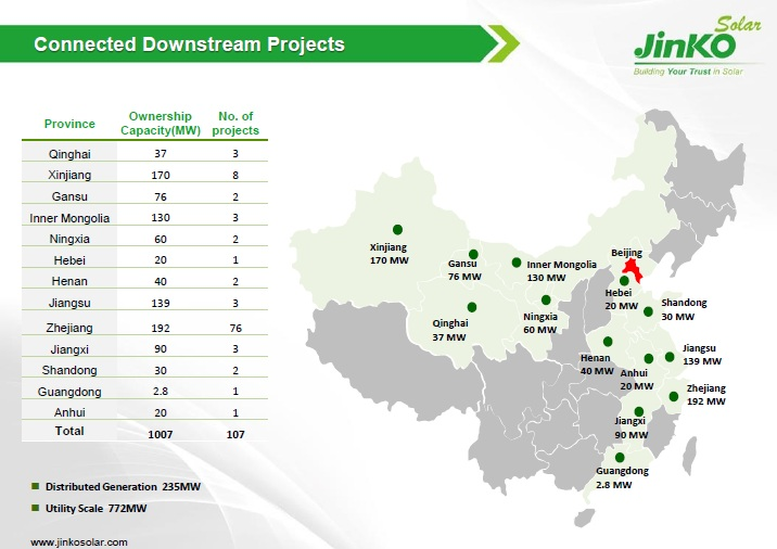 The company noted that it had connected 1,006.6MW worth of solar power projects by year-end.