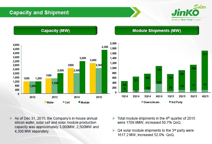 The company shipped a total of 4,511.6MW in 2015, up from module shipment guidance of 4.2GW to 4.5GW. Shipments included a total of 304MW for its solar power projects. Total shipments were 53.3% higher than the previous year, which were themselves around 65% higher than in 2013.