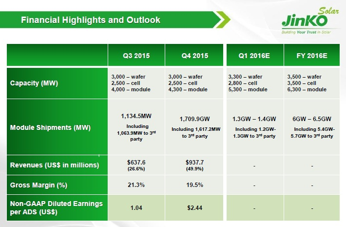 JinkoSolar reported total revenues in 2015 of US$2.48 billion, an increase of 61.1% from the previous year.