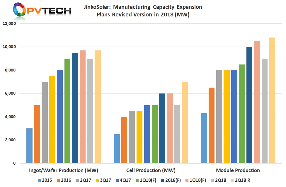 JinkoSolar Manufacturing Capacity Expansion Plans Revised Version in 2018 (MW)