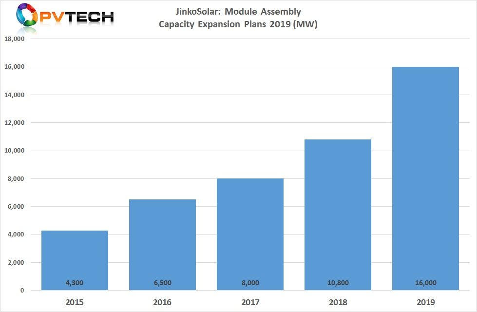 JinkoSolar also announced it would add an additional 1GW of module assembly capacity to meet high-efficiency mono module demand, which would take nameplate capacity to 16GW by year end. Image: PV Tech