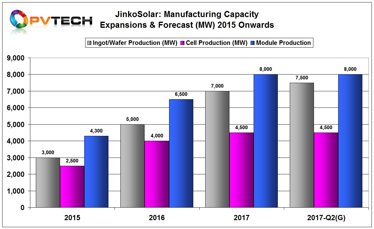 PV module capacity increased by 1GW in the second quarter of 2017, reaching a total of 7.5GW.
