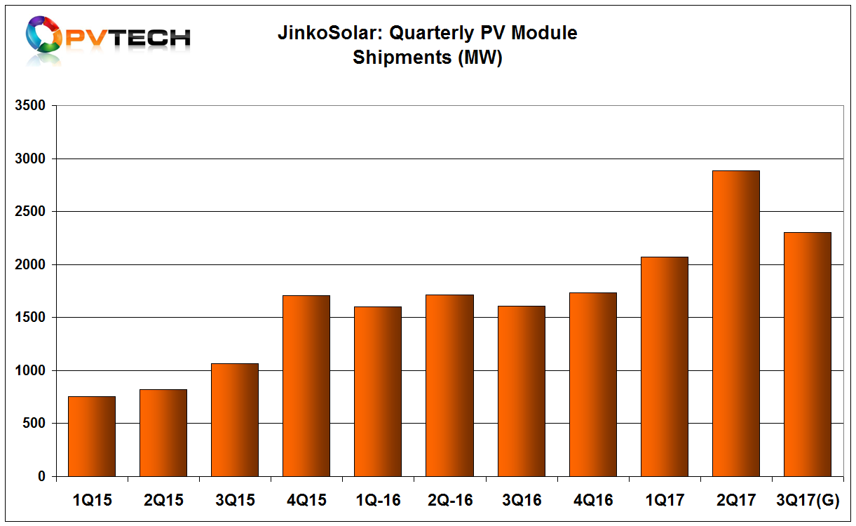JinkoSolar exceeded module shipment guidance by 288MW, reaching shipments of 2,884MW in the second quarter of 2017. First half year shipments were 4,952MW.