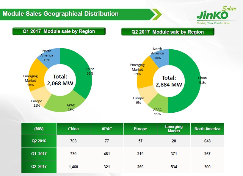Demand in China was very strong during the quarter, boosted by rush orders before the June 30th Feed-in-Tariff cutoff. Image: JinkoSolar