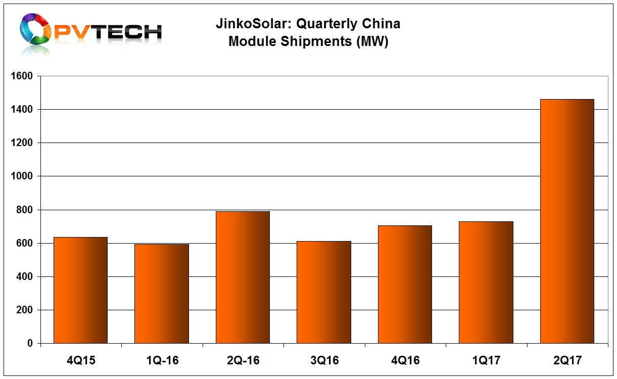 Record shipments in the quarter were dominated by China, reaching 1,460MW, twice the level in the previous quarter.