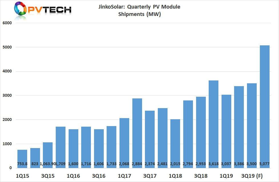 For the third quarter of 2019, JinkoSolar expects total solar module shipments to be in the range of 3.2GW to 3.5GW. With total solar module shipments in 2019 to be in the range of 14GW to 15GW, JinkoSolar is indicating fourth quarter shipments could smash its current quarterly record of 3,618MW set in the fourth quarter of 2018, shipping between 4GW to 5GW.
