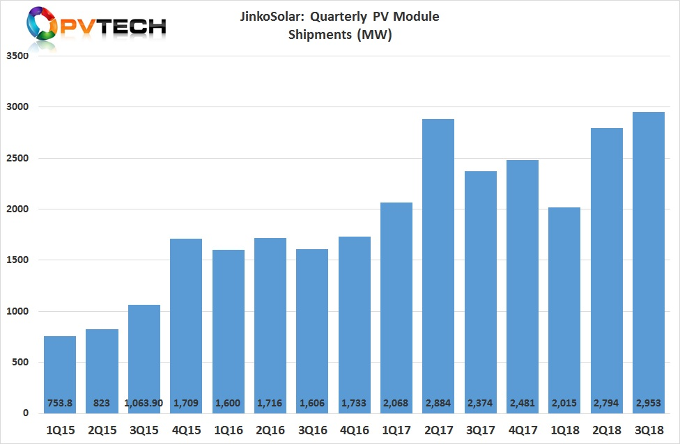 The SMSL reported that third quarter of 2018 PV module shipments reached 2,953MW, a new company and industry record.