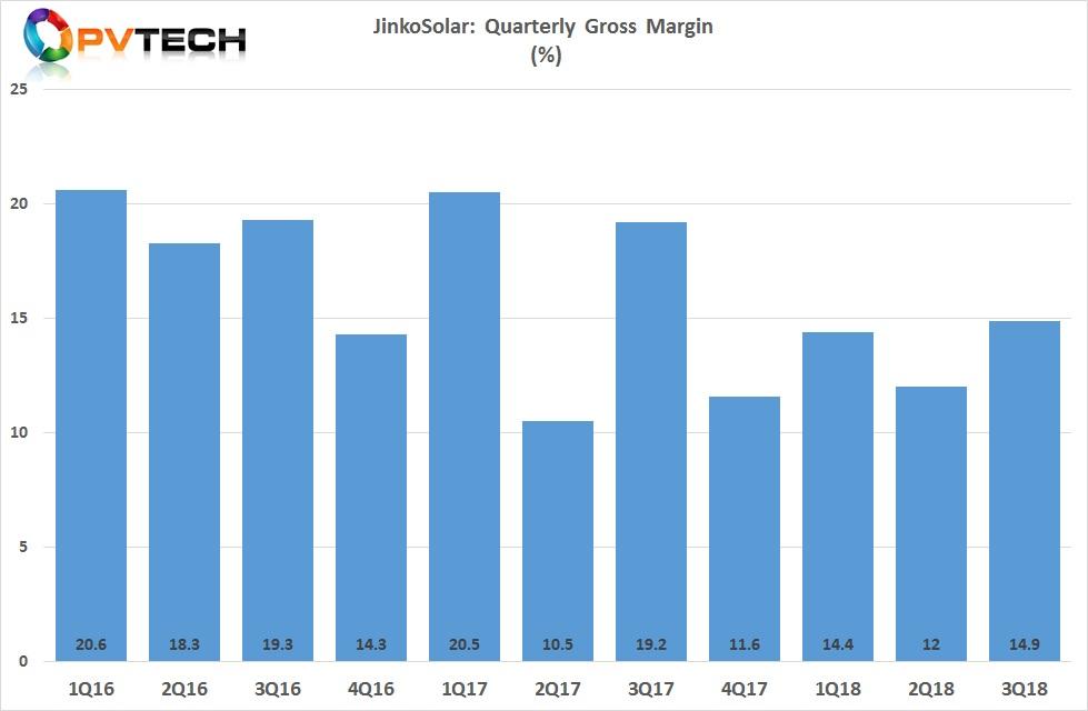 JinkoSolar reported gross margin of 14.9%.