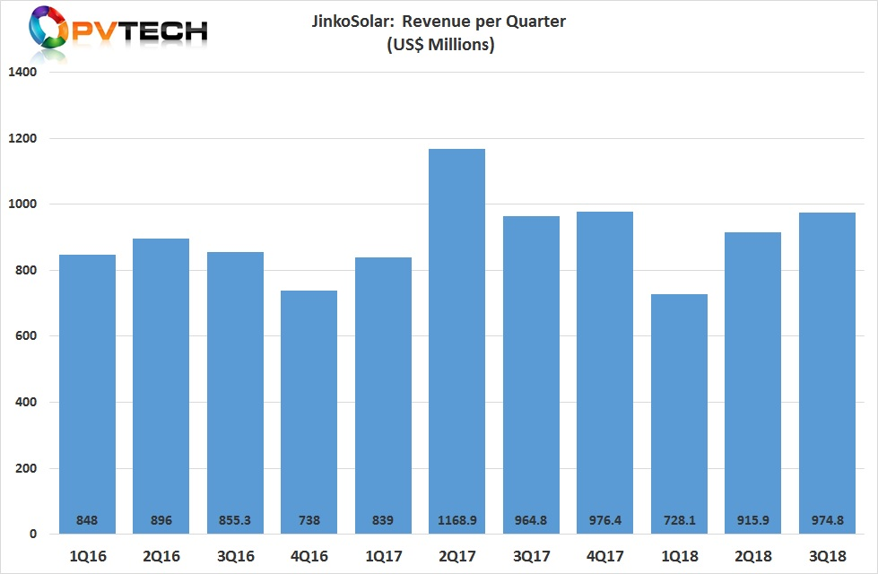 JinkoSolar reported third quarter 2018 revenue of US$974.8 million, an increase of 10.5% from the second quarter of 2018.