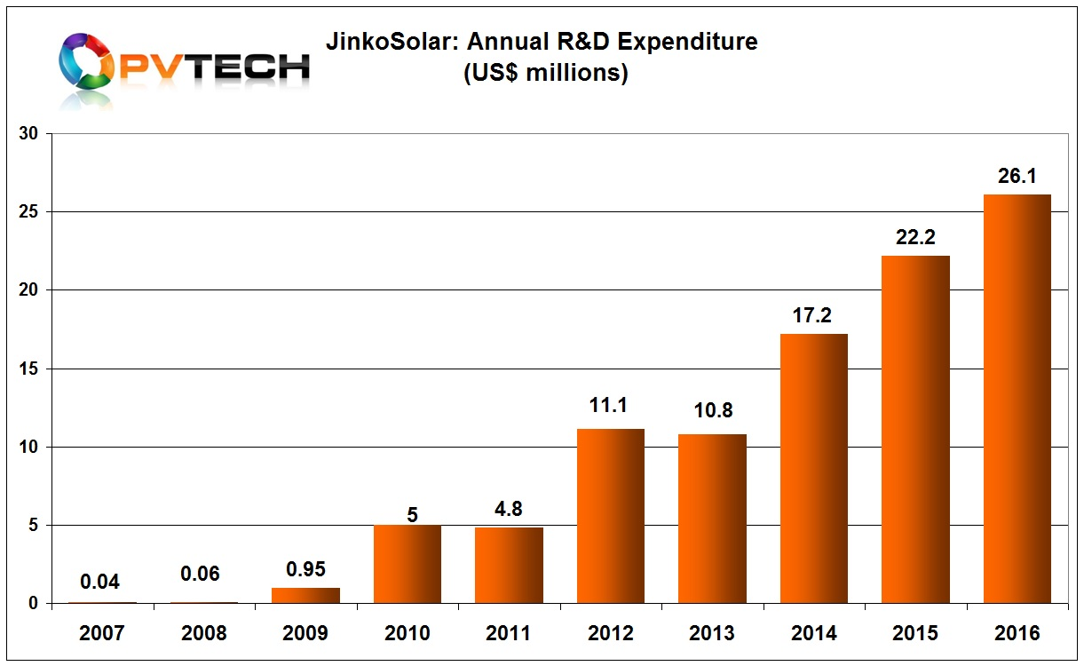 JinkoSolar had previously been a laggard in R&D spending but had leveraged relationships with both equipment and material suppliers to support conversion efficiency gains and lower product costs that have been regarded as the lowest in the industry.
