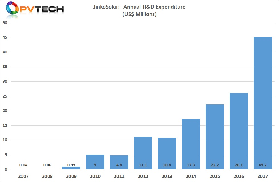 JinkoSolar reported that it's R&D spending topped US$45 million in 2017.