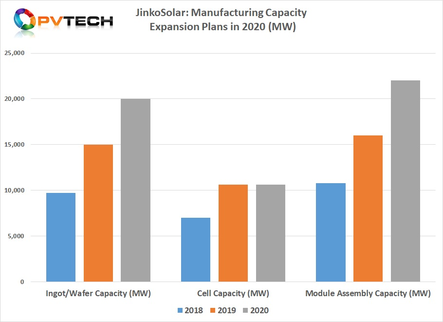 JinkoSolar has already announced manufacturing capacity expansions in 2019 that would take module assembly capacity above 20GW, indicating a further round of expansion plans is expected in 2020.