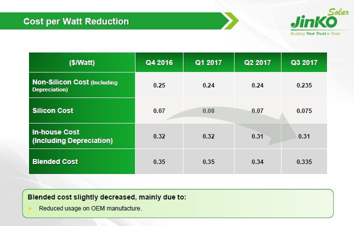Blended costs reduced mainly due to less OEM dependence. Image: JinkoSolar