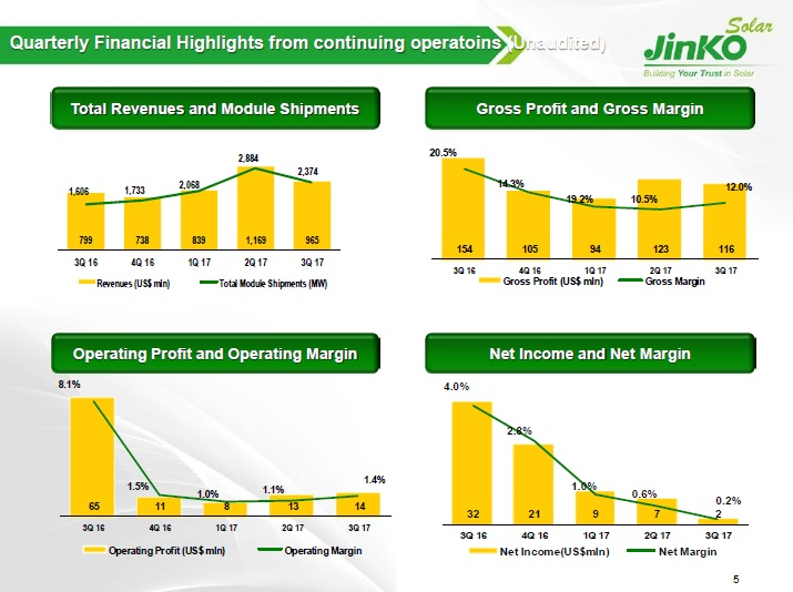 Gross margin was 12.0%, compared with 10.5% in the second quarter of 2017 and 19.2% in the third quarter of 2016. The sequential increase after a margin squeeze in previous quarters was said to be down to cost control measures and a reduction in the usage of OEM manufacturers. Image: JinkoSolar