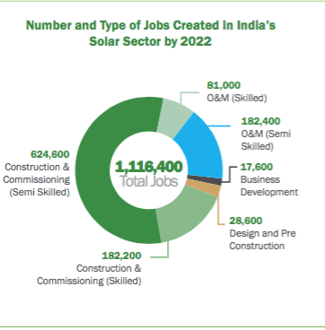 Number and type of jobs created in India's solar sector by 2022. Credit: NRDC