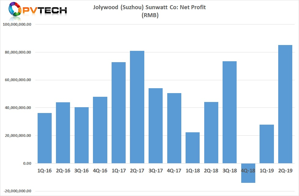 Jolywood reported second quarter 2019 net profit of RMB 85 million (US$12.3 million), compared to RMB 27.8 million in the first quarter of 2019.