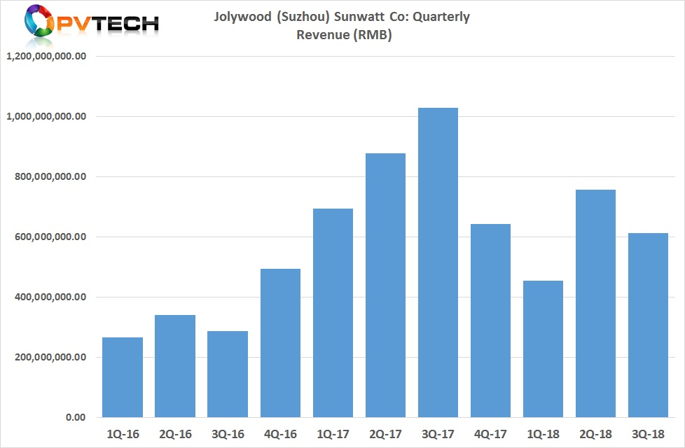 Jolywood had previously reported third quarter 2018 revenue of RMB 612.5 million (US$89.3 million), down from around US$110.5 million in the second quarter of 2018.
