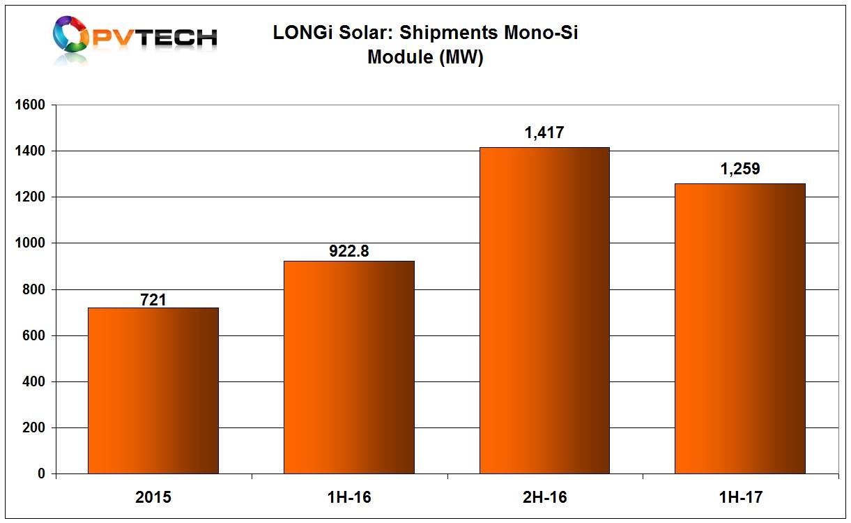 LONGi said that mono-Si cell shipments were 2,188MW with mono-Si module shipments of 1,259MW. Total mono c-Si module shipments were 2,340.8MW in 2016.